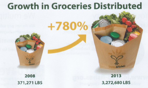 Growing food security the resiliency institute for Loaves and fishes food pantry